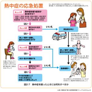 暑さ対策の部屋での熱中症の対処方法(応急処置)