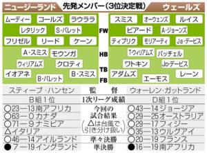 ラグビーワールドカップ(W杯)2019日本大会は11月2日